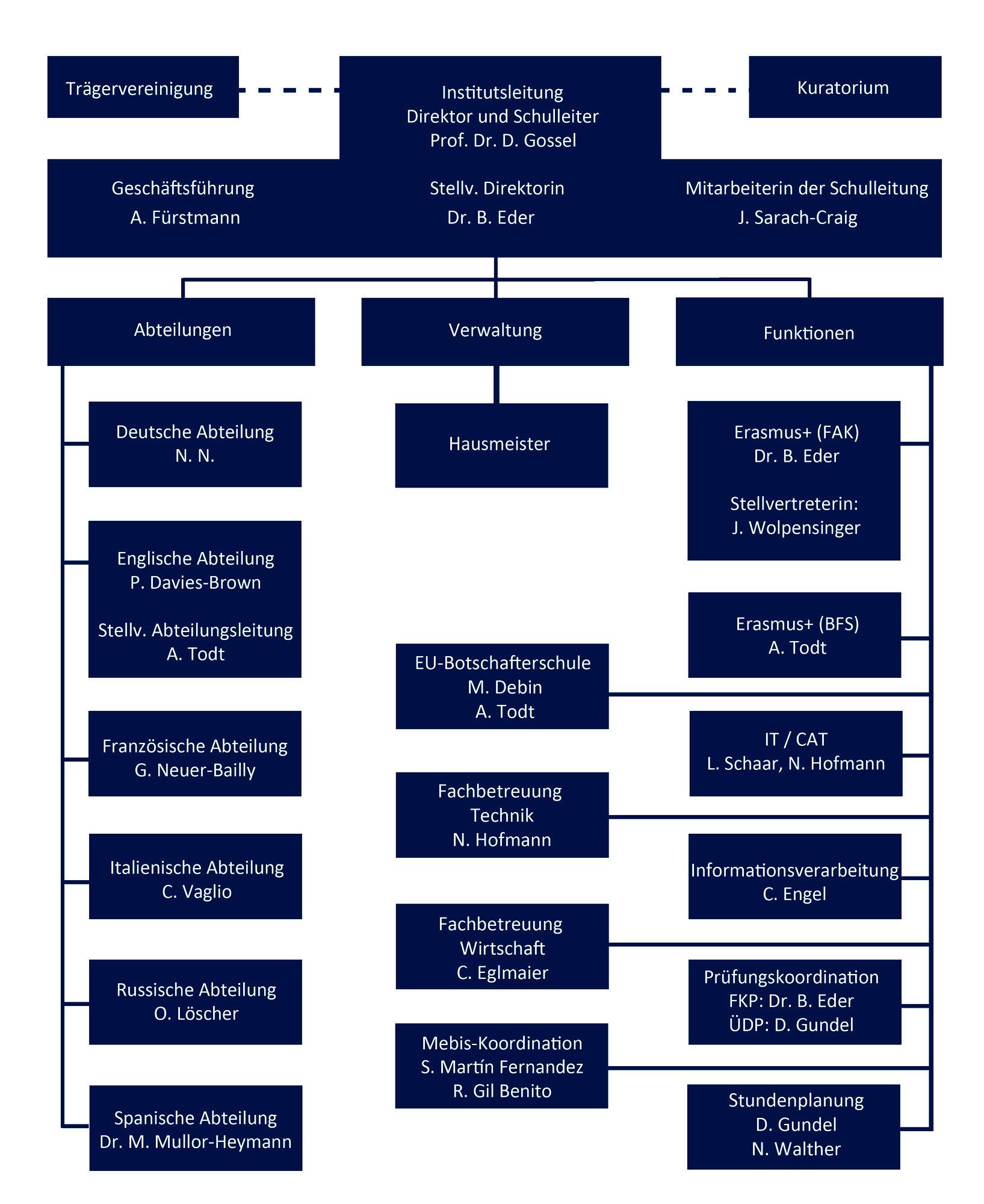 Dieses Organigramm beschreibt den Aufbau des Instituts inkl. Ansprechpartner*innen